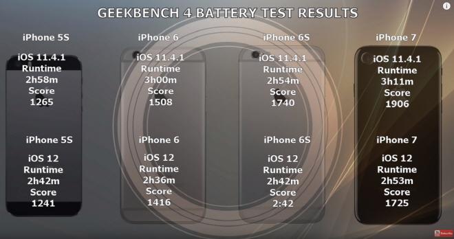 [사진 = 아이폰 IOS 12 업데이트 vs IOS 11.4.1 배터리 수명 테스트 결과(C)]